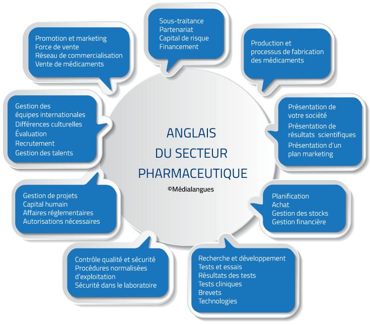 Anglais Du Secteur Pharmaceutique Medialangues Formation Linguistique