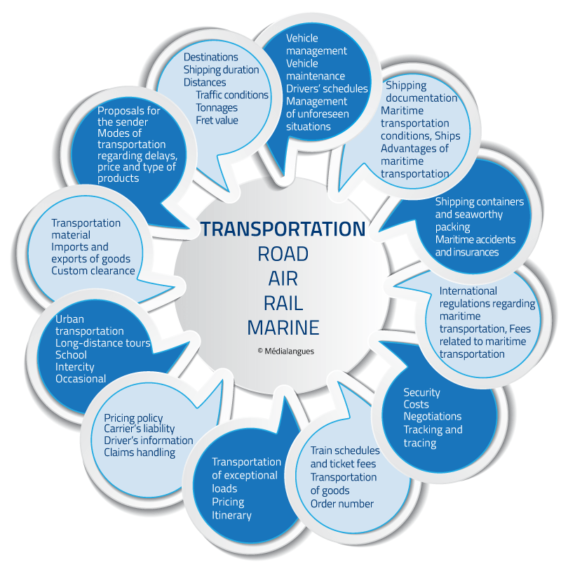 Transportation english
